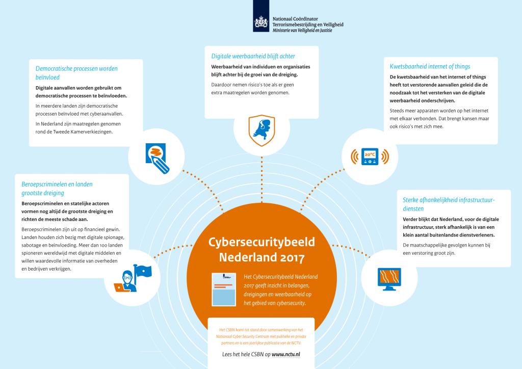 De staat van cybercriminaliteit in Nederland in een oogopslag