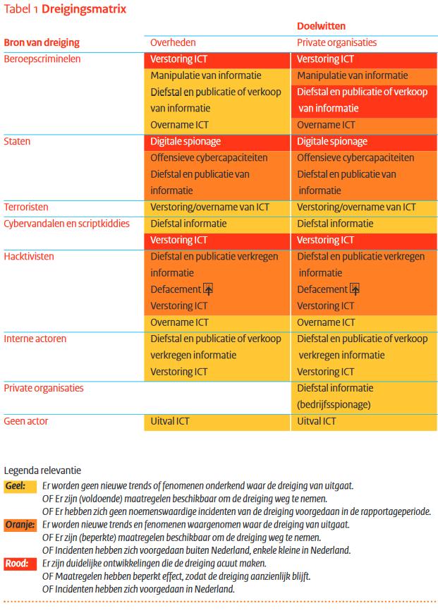 Bronnen van cybercriminaliteit en hun vormen