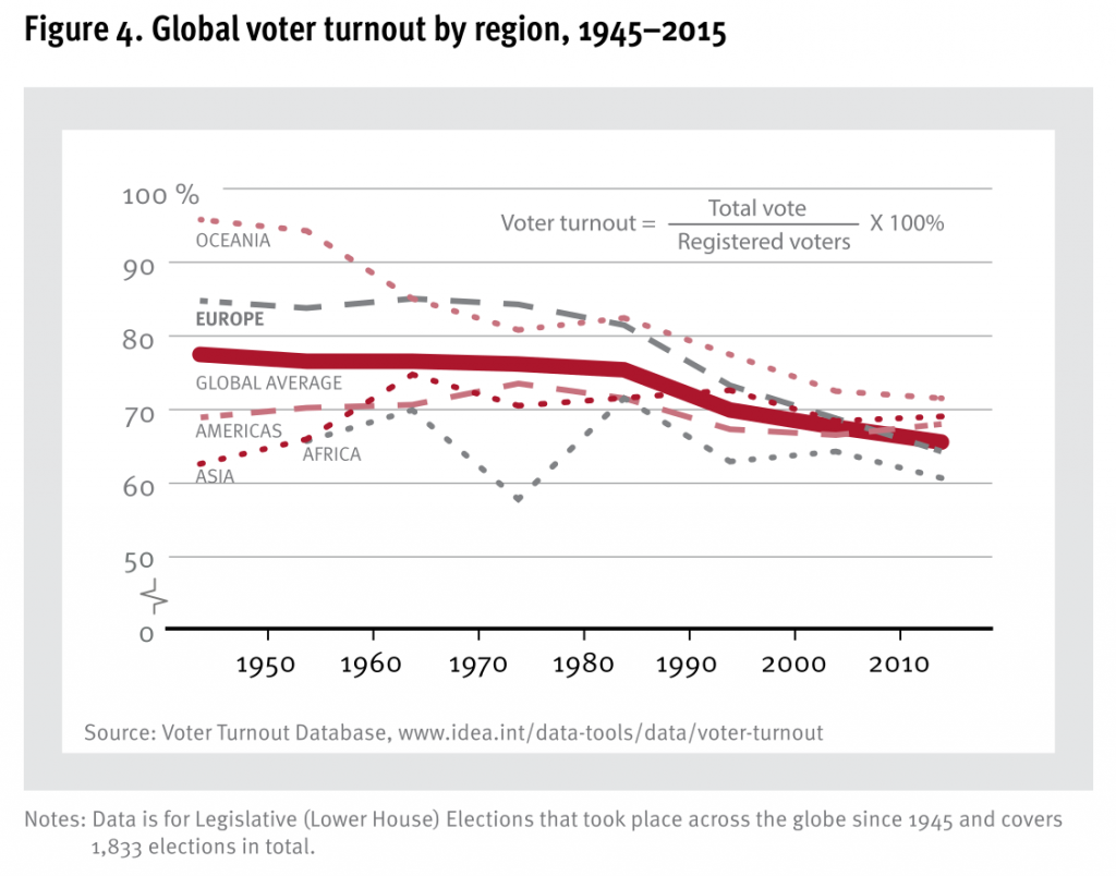 Grafiek van de dalende opkomst
