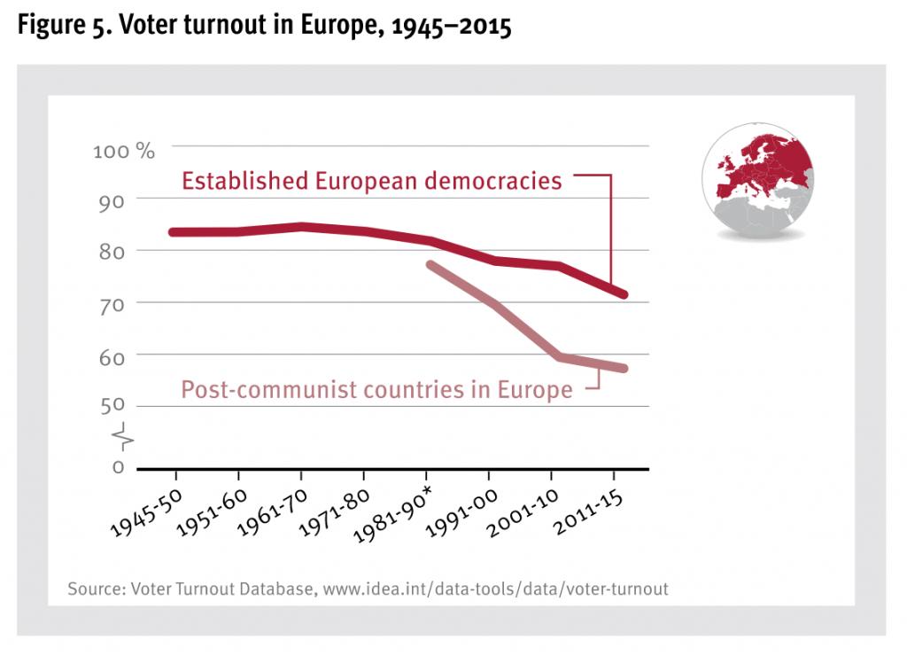 Grafiek van de dalende opkomst in Europa