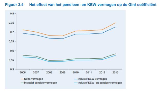 Grafiek uit rapport 'Vermogensongelijkheid in Nederland'