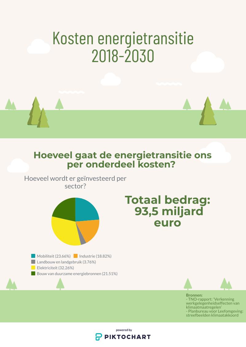 infographic: kosten van de energietransitie