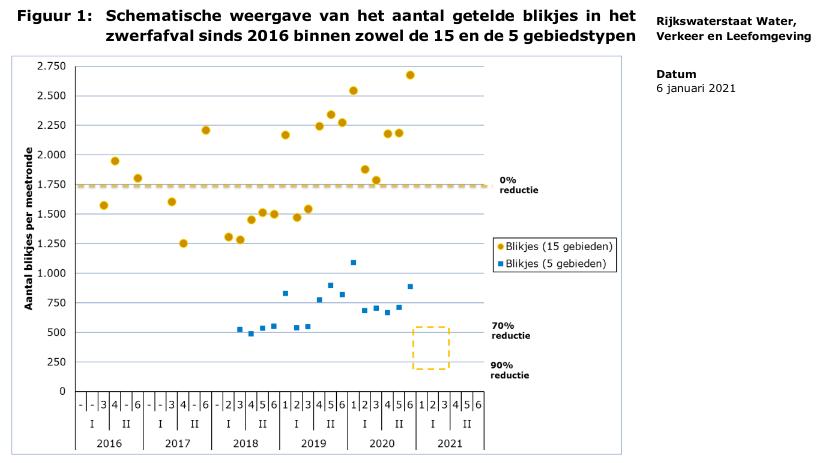 Aantal zwerfblikjes schematisch weergegeven in memo van Van Veldhoven